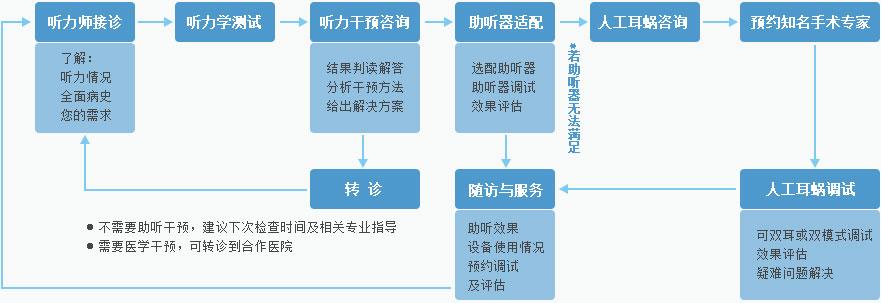 北京宝迪康听力服务中心